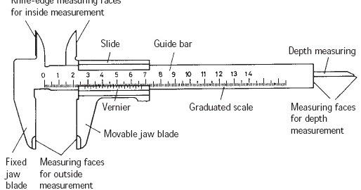science for dummies vernier caliper micrometer screw gauge and zero error. Black Bedroom Furniture Sets. Home Design Ideas