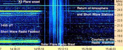 RADIACION ELECTROMAGNETICA LLAMARADA SOLAR CLASE X2.1, EL 25 DE OCTUBRE 2013