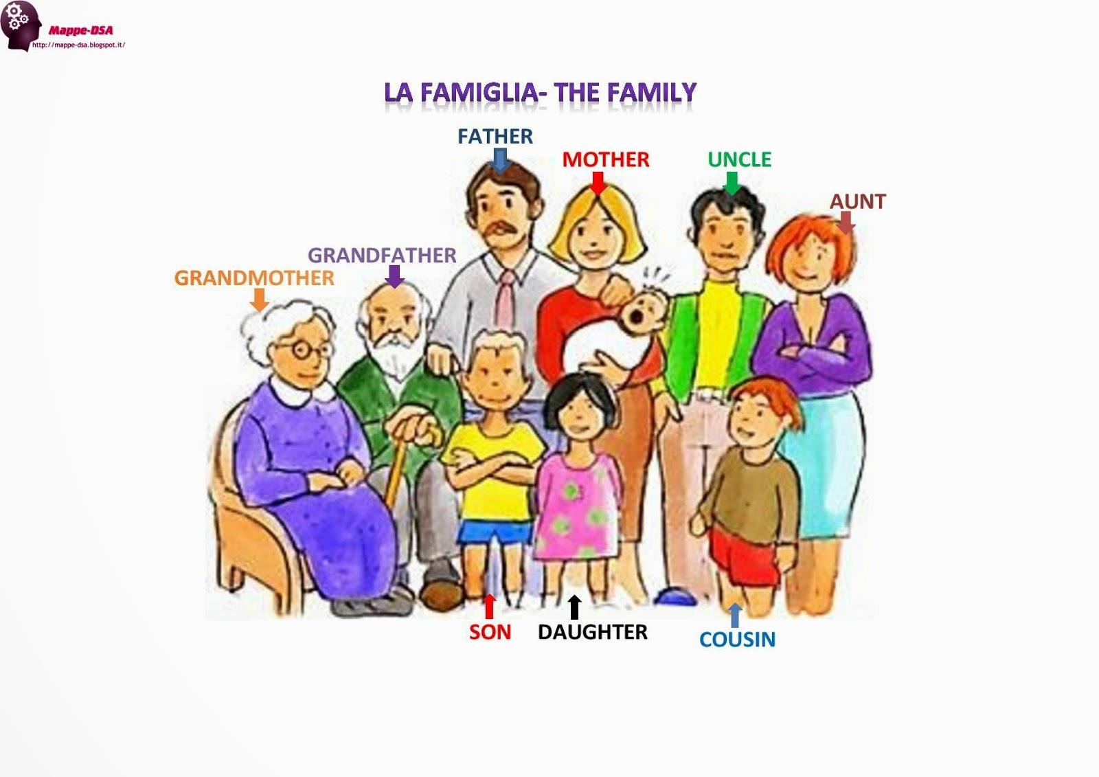 mappa dsa inglese famiglia family