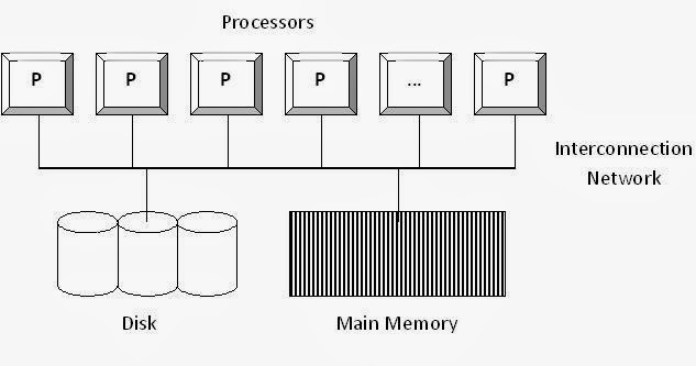 Advanced database management system tutorials and notes parallel figure 1 shared memory architecture altavistaventures Images