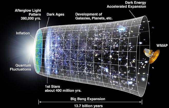 Big Bang, conceito artístico da expansão do Universo