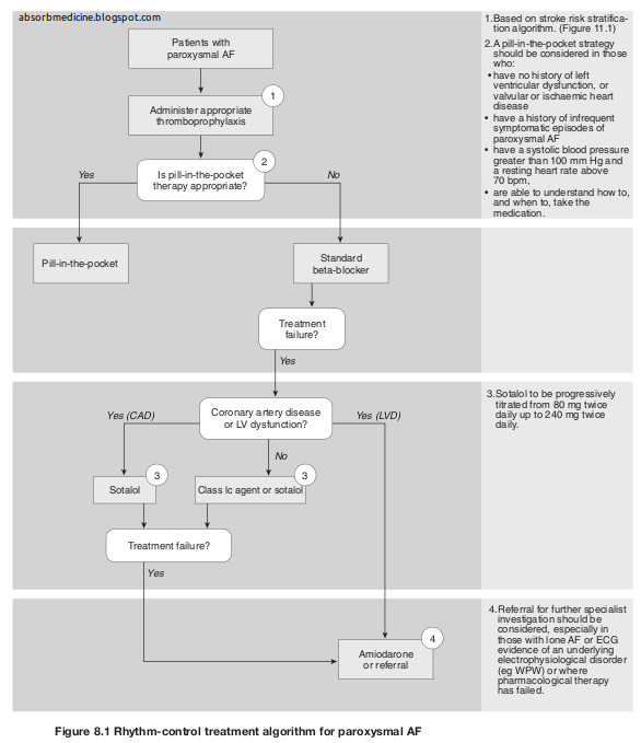 aha 2014 atrial fibrillation guidelines pdf