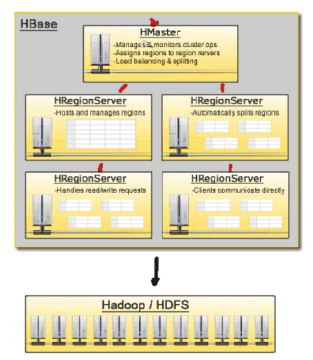 Big Data Introduction To Hbase - Hbase architecture