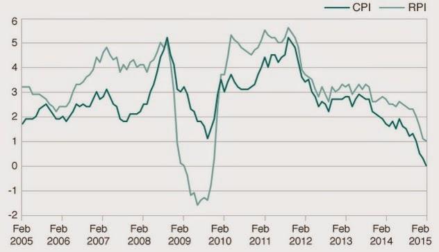 英國通貨膨脹率