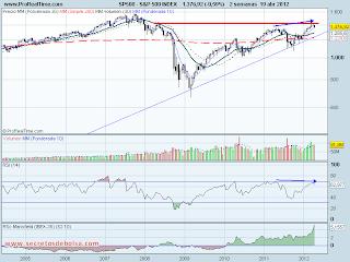 analisis tecnico del-s&p 500-a 20 de abril de 2012