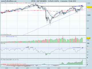 analisis tecnico del-s&p 500-a 20 de abril de 2012