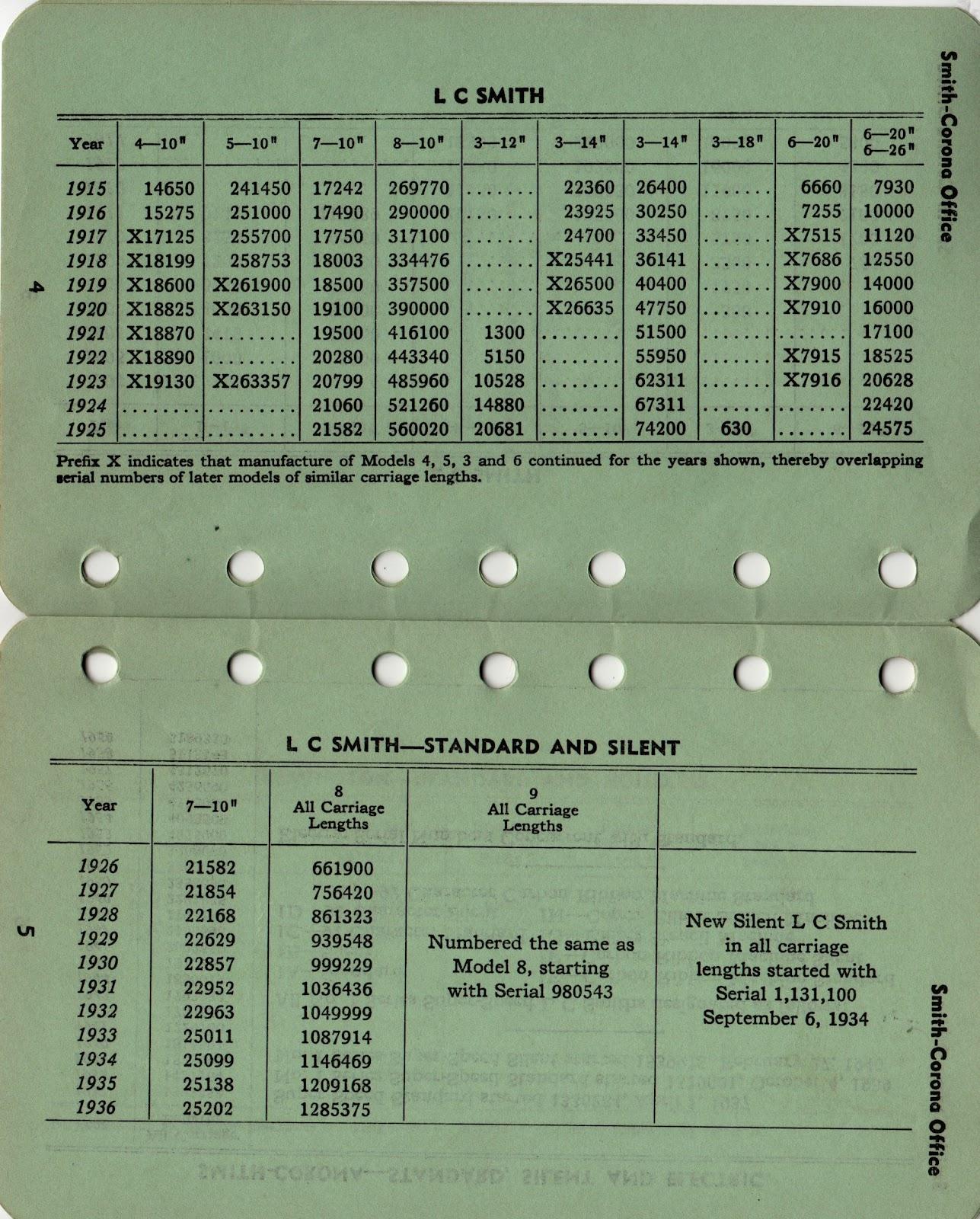 Royal Typewriter Serial Number