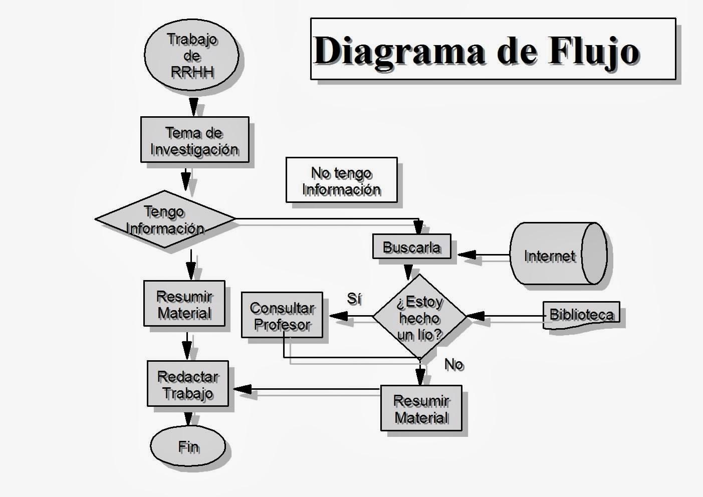 Informaci 243 N De La Ofimatica