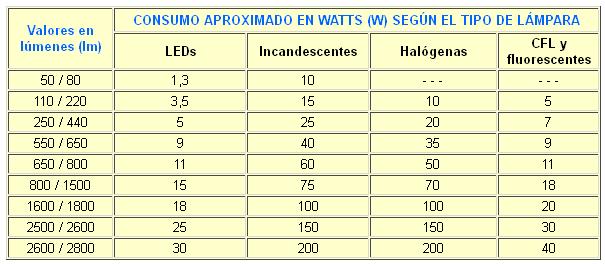 Bombillas de bajo consumo ahorro o timo tablas de for Bombillas de bajo consumo