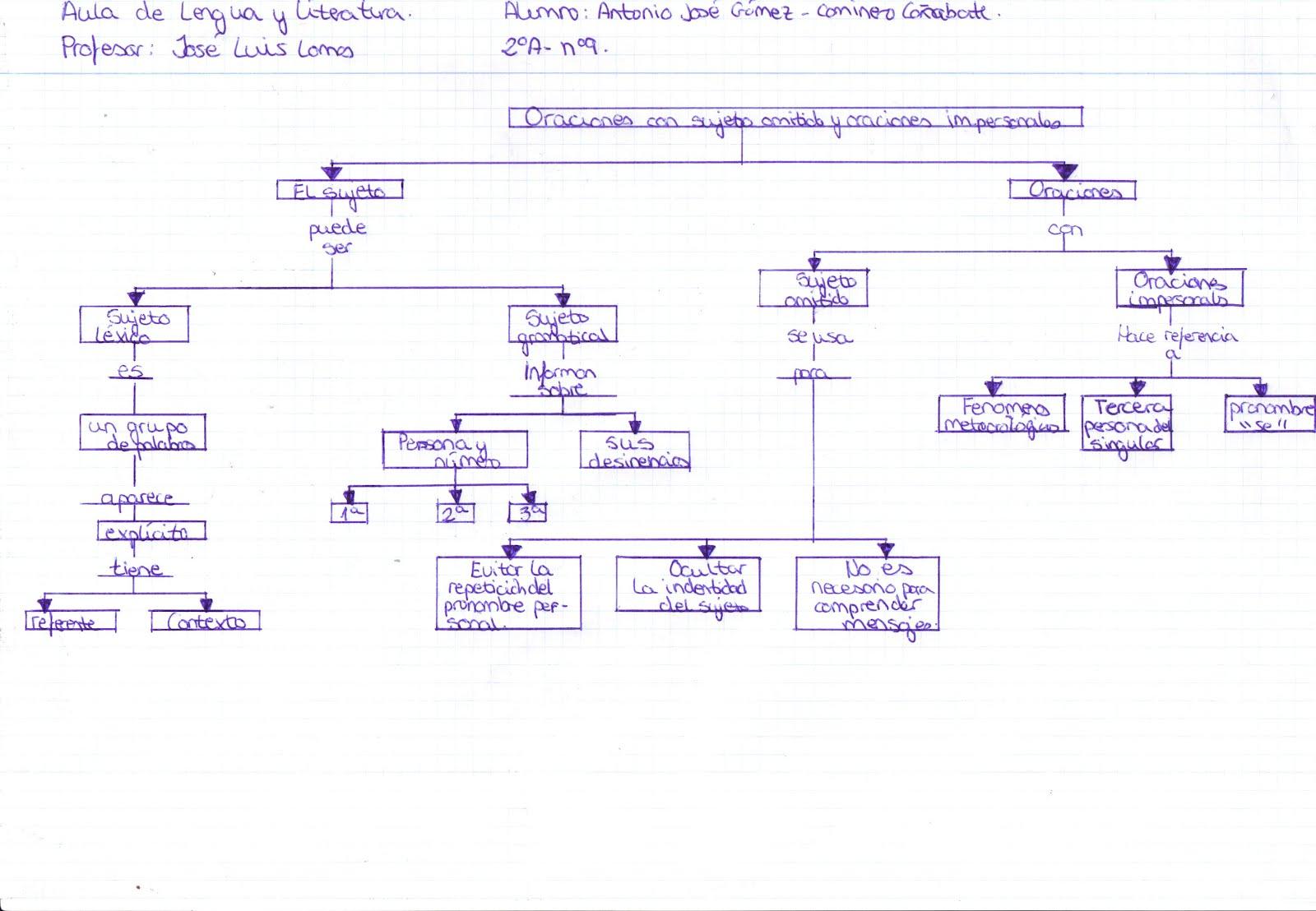 Mapa de conceptos de la oración simple