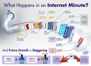 Internet in minute