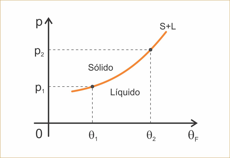 Fsikanarede diagrama de fases a maioria das substncias aumenta de volume na fuso e portanto diminui de volume ao se solidificar para estas substncias um aumento de presso ccuart Image collections
