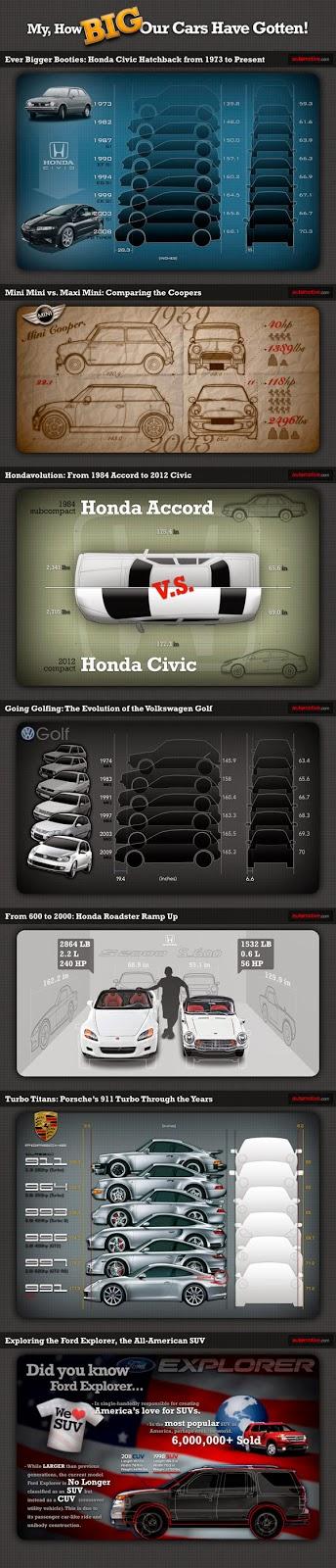 http://infographicsmania.com/how-big-cars-have-gotten/