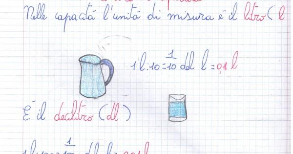 Didattica matematica scuola primaria le misure di for Unita di capacita per condensatori elettrici