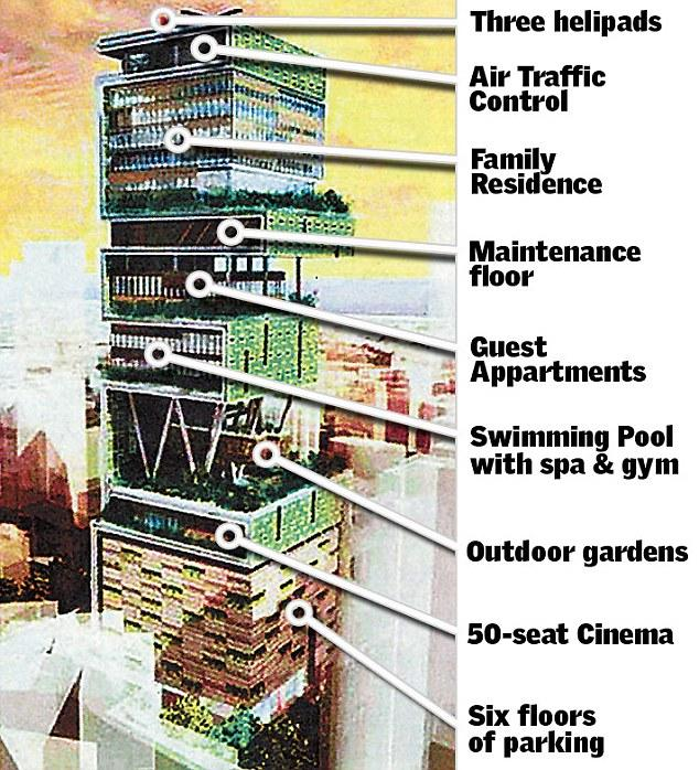 Top Mukesh Ambani Antilia House 634 x 698 · 106 kB · jpeg