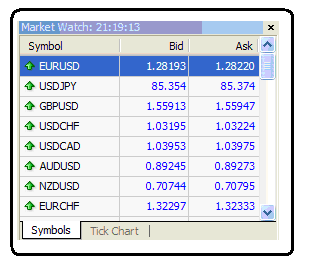 Forex offers and bids