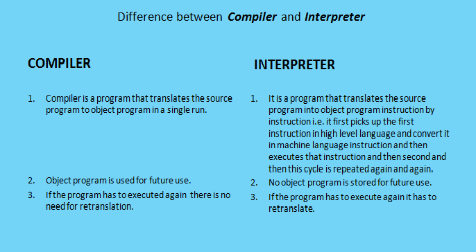 Bansal 39 S Wiki Stages In C Program Development