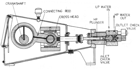 High Pressure Water Pump Diagram High-pressure Pump Showing