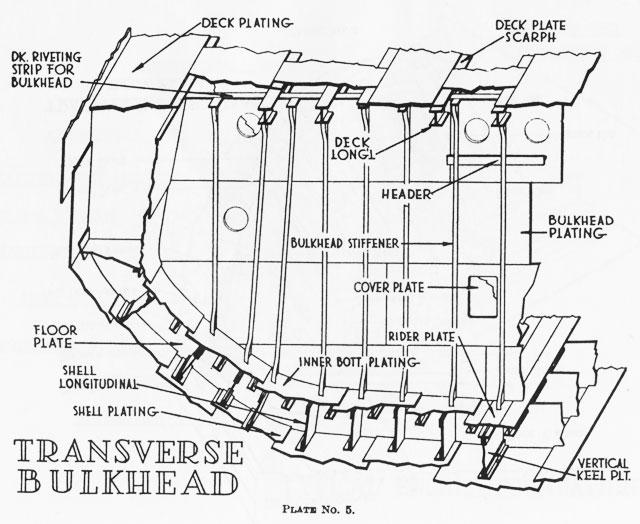 Wongship Konstruksi Kapal