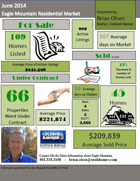 Eagle Mountain Market Report June 2014
