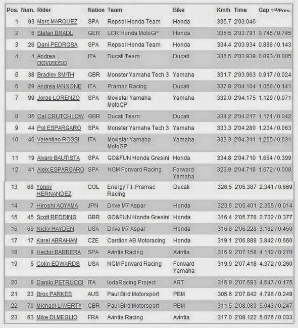 Hasil FP3 MotoGP 2014 Austin, Americas - USA, Amerika