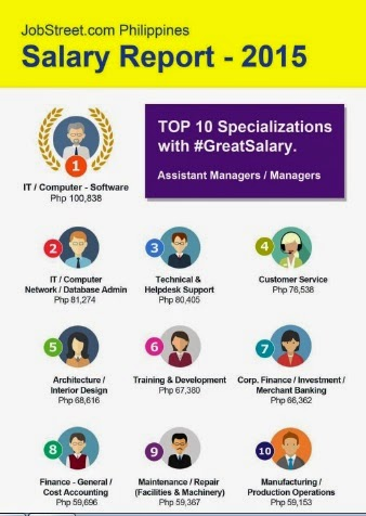 JobStreet Revealed Annual Salary Report 2015