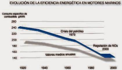 Eficiencia Energética en Motores Marinos