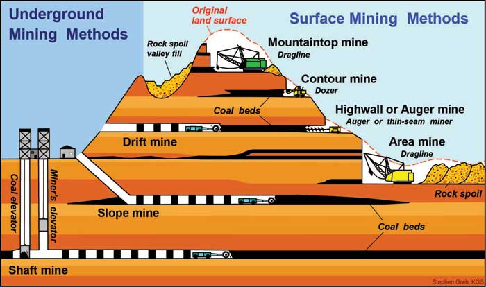 Earth Science 2012 13 Different Types Of Mining