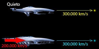 ¿Qué pasa si viajamos a la velocidad de la luz?