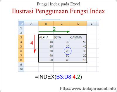 Penggunaan Fungsi Index dan Match di Ms. Excel