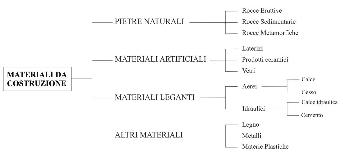 Aula di tecnica for Materiali da costruzione economici