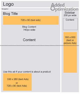como-aumentar-ctr-melhores-layouts-blogger