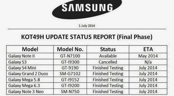 Daftar Ponsel yang Dapat Update Android KitKat