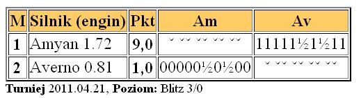 Averno 0.81 (my archive) Avernotest21.4.2011
