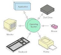 Pengenalan Pesan/Peringatan Kesalahan Saat Aktifasi Sistem Operasi dan Menjalankan Aplikasi Program