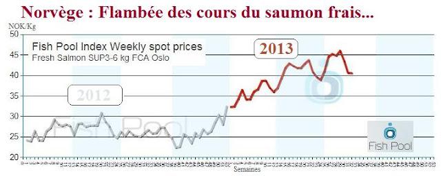 Poisson tendance la hausse des prix mondiaux - Prix du saumon ...