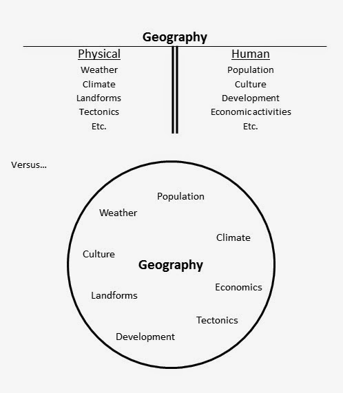 Geog100 1 a geographic approach to physical and human systems a traditional divide human vs physical geography publicscrutiny Choice Image