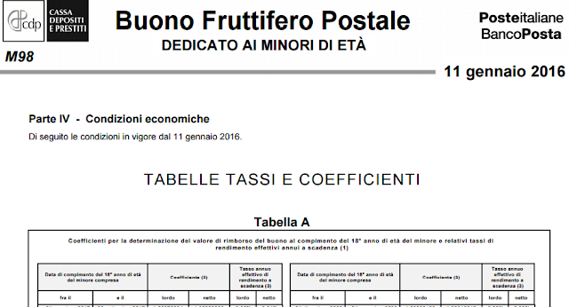 Rendimento Buoni Fruttiferi Postali dedicati ai minori Serie M98:
