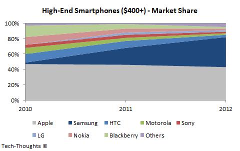 High-End Smartphone Market Share