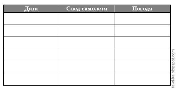 конденсационный след самолета - таблица наблюдений