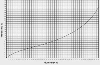 mc vs humidity of the wood