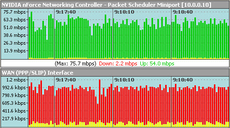 Bandwidth monitor software