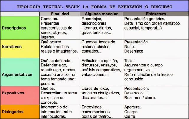 Mbito comunicaci n y social pcpi2 esquemas de los for Que es un articulo cultural o de espectaculos