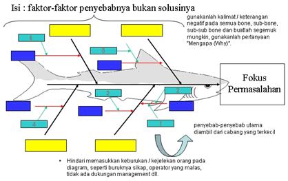 Fishbone diagram diagram tulang ikan motivasabah analisis ini dimulai dengan masalah yang harus diselidiki ccuart Images