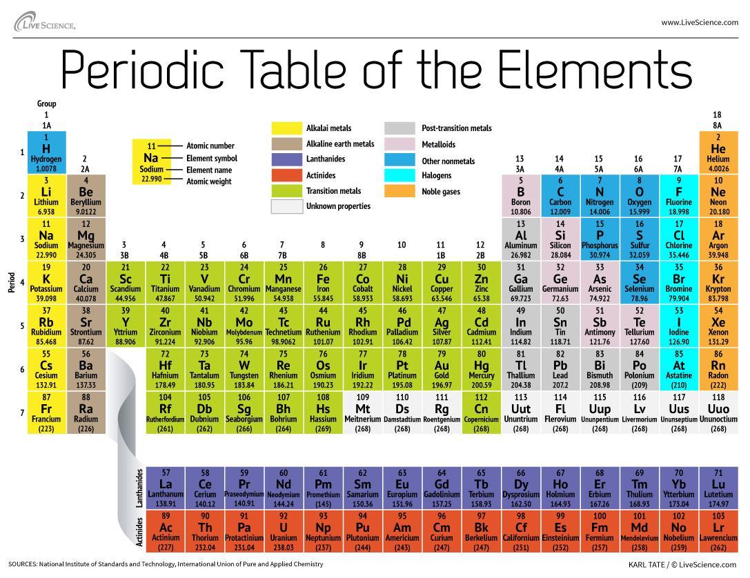 Ilmu kimia itu menyenangkan sejarah dan perkembangan tabel foto periodic table of the elements tabel periodik unsur urtaz Images