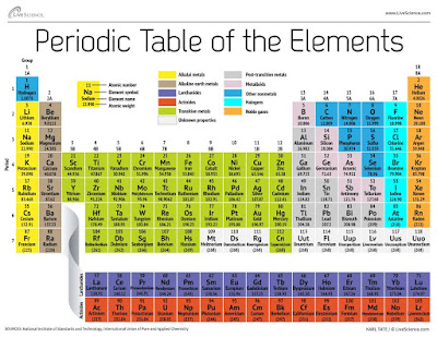 foto periodic TABLE OF THE ELEMENTS - tabel periodik unsur