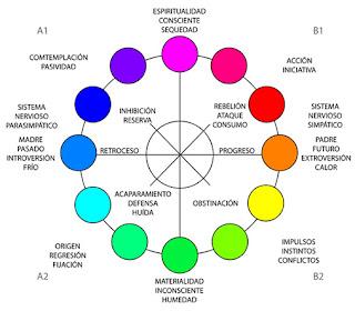 Simbolismo del círculo cromático orientado espacio - temporalmente