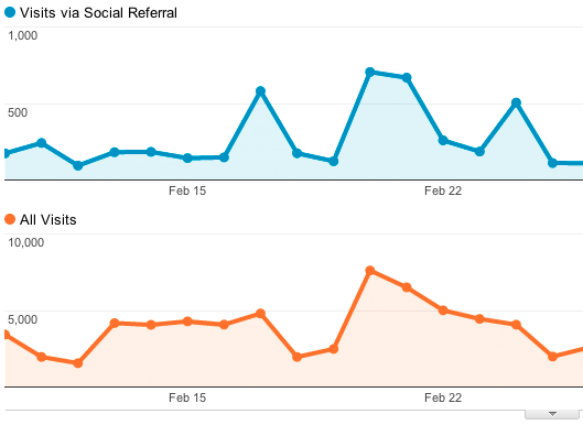 social+sources Verwacht: Social media monitoren met Google Analytics