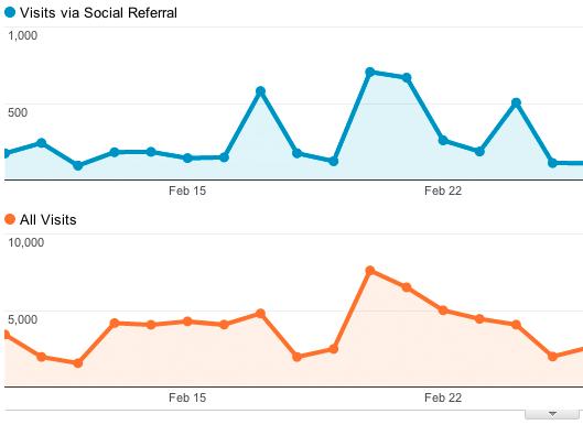 Отчет Social Sources