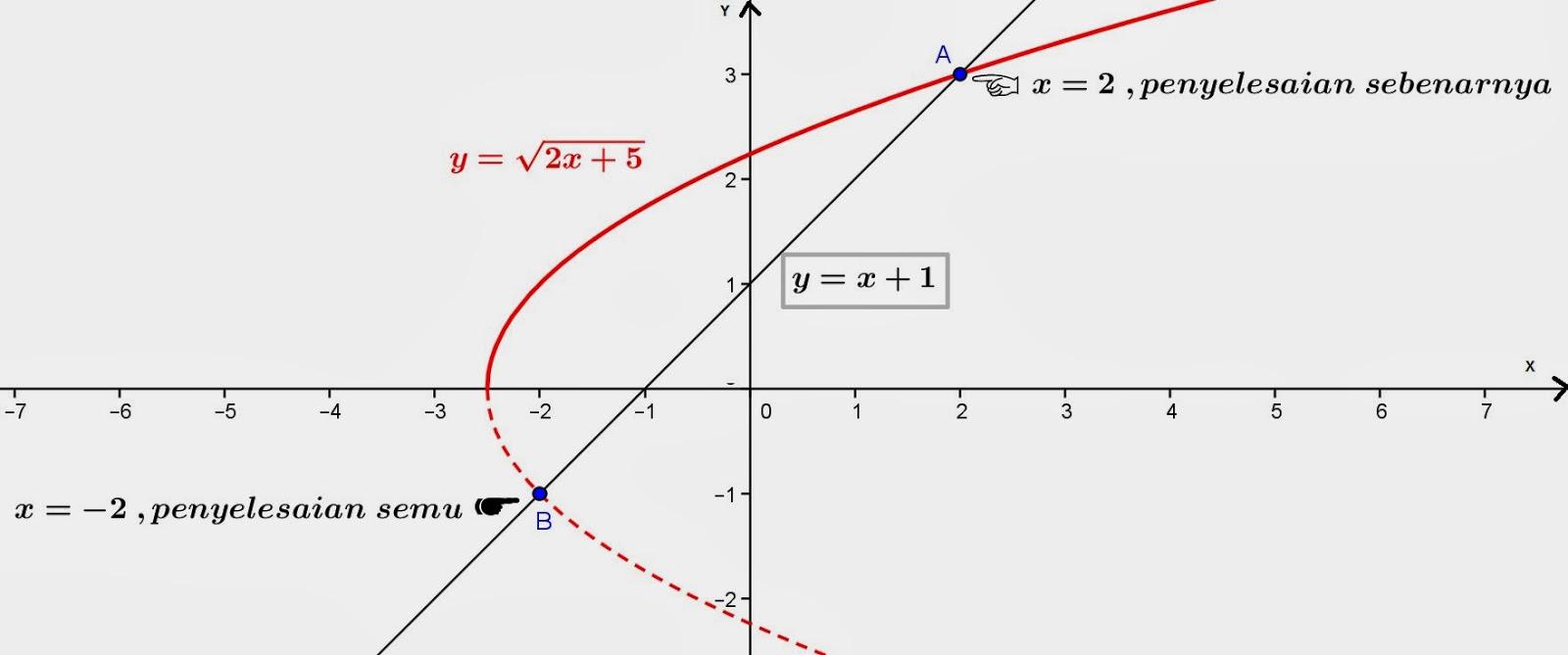 Secaragrafis persamaan diatas dapat di gambarkan sebagai berikut: